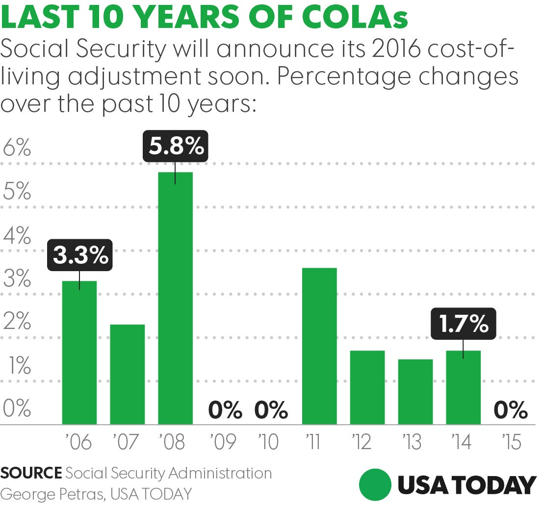 retirees social security cola raise in a month impact on retirees women workers