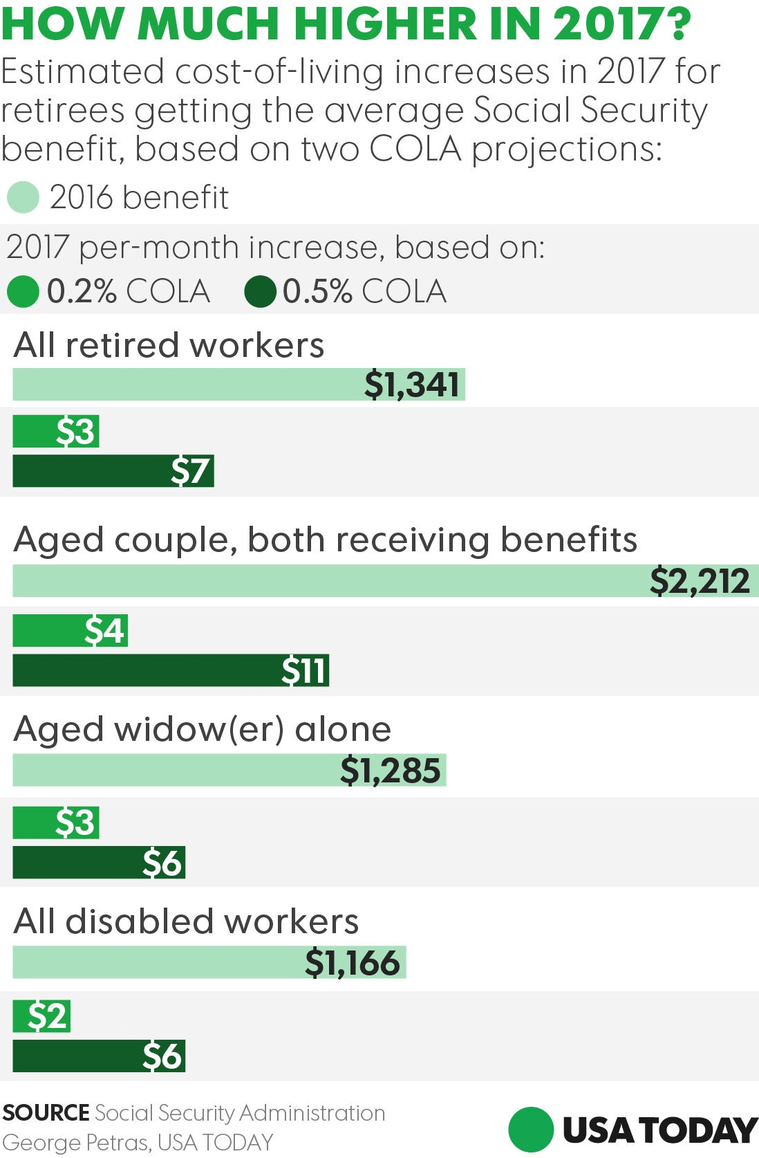 retirees u0027 social security cola raise in 2017 3 a month