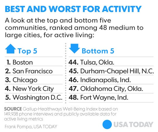 Big Cities Healthier? Happier, Too, Gallup Finds