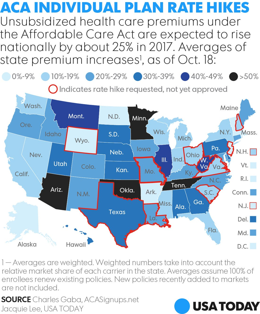 Republican Health Care Bill Whats It also New York Approved 2016 Weighted Avg Rate Increase 71 Vs 104 additionally Senate Health Bill Fails To Pick Up Support After Week Of Recess in addition Lt Governor Cagle Prescription Obamacare likewise Local Tv Giant Sinclair Broadcasting Increases Must Run Pro Trump Pieces Former Trump Official. on obamacare tax increases 2017