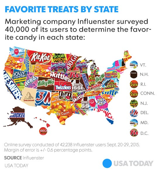other top treats included reeses peanut butter cups kit kat and butterfinger the only candies to receive votes in all 50 states