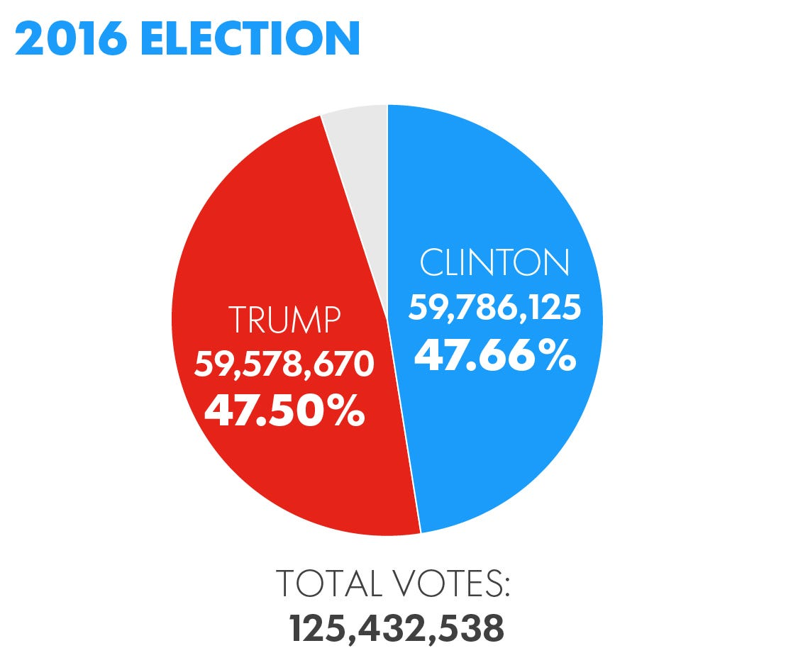 popular vote vs electoral collegeby Popular vote : electoral vote: votes are cast by all the qualified voters (common citizens) in a country votes are cast by the elected representatives, or electors of the electoral college it is a direct form of election where the voters elect the official directly.