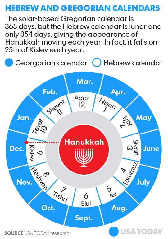 Year Hebrew Calendar : Hanukkah overlaps with christmas this year but why all