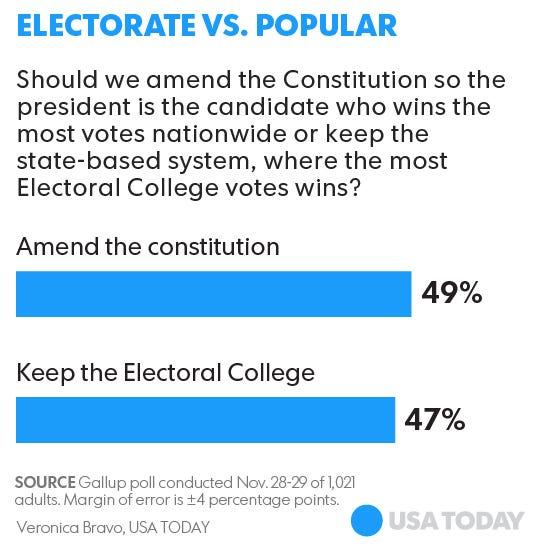 Faithless electors so far are Democrats, not Republicans