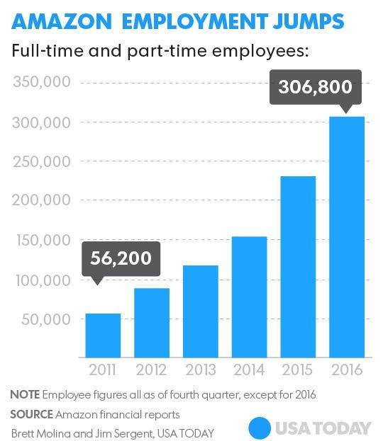 Food Network Employment