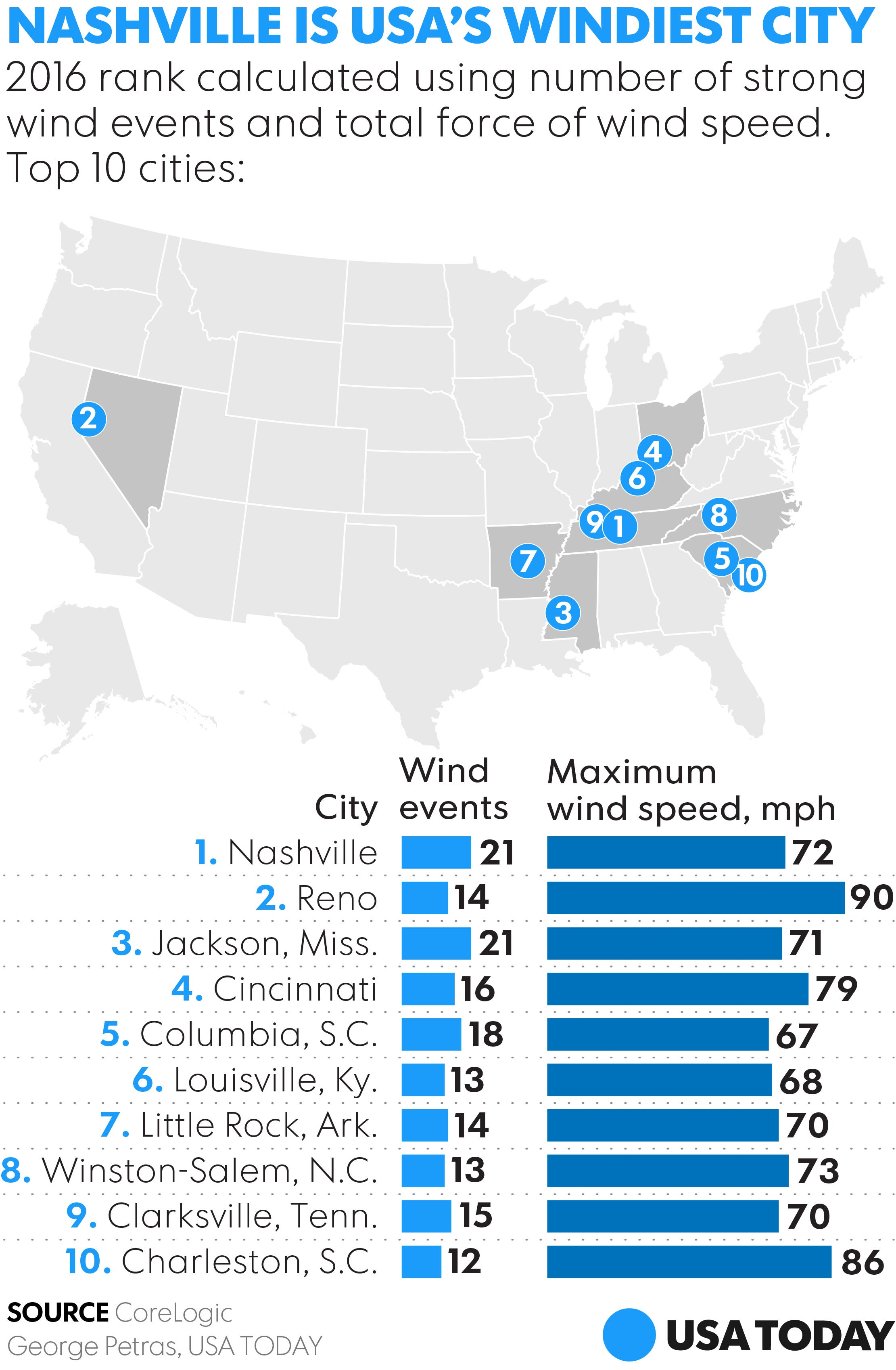 Sorry Chicago Nashville Was The USAs Windiest City In - Us wind speed map