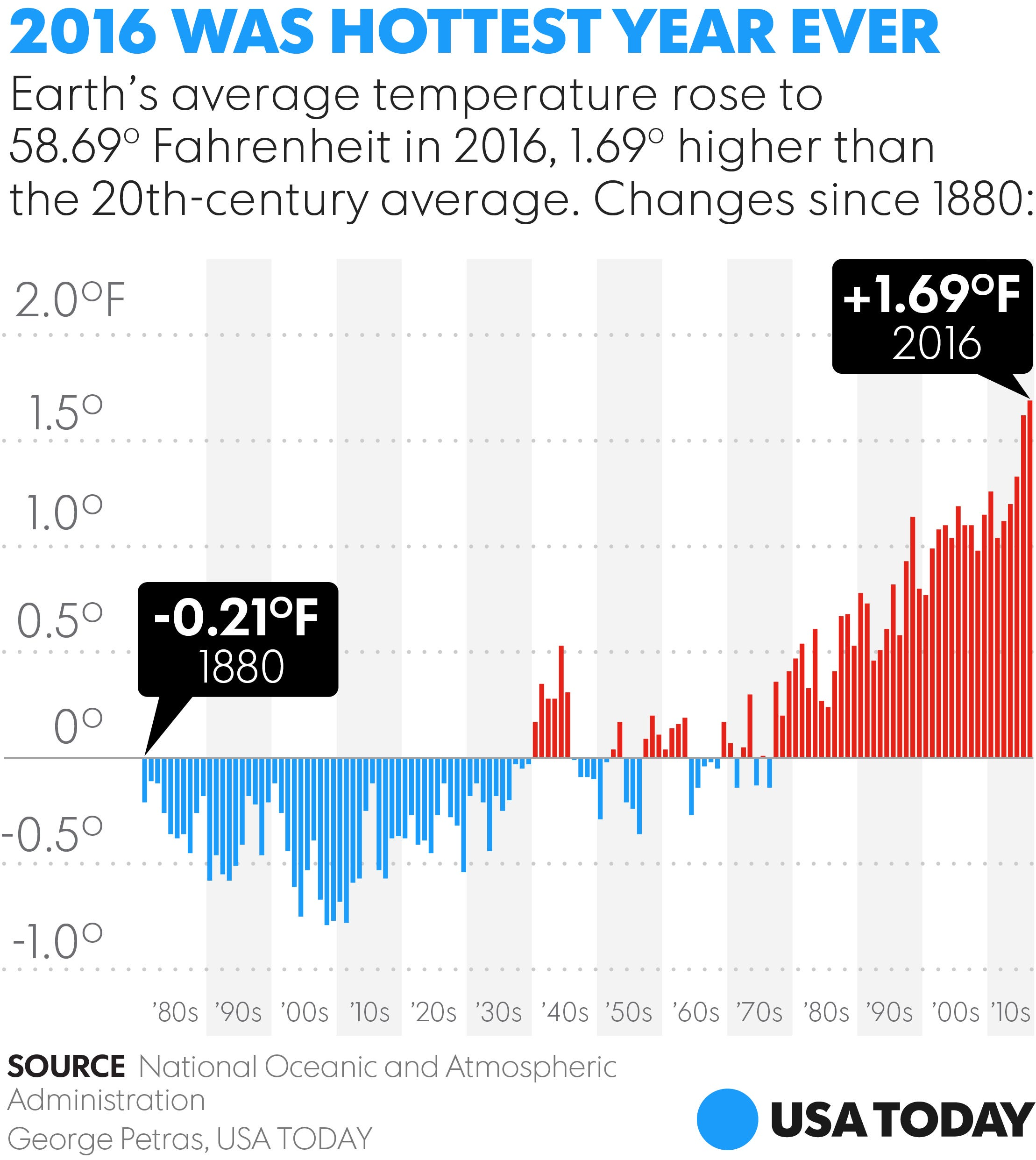 The Last Time The Earth Was This Warm Was Years Ago - When time change in usa