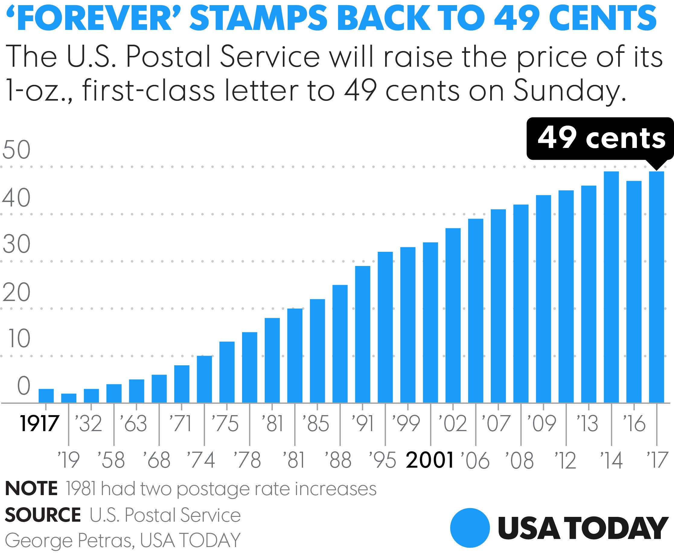 Forever Stamps Will Cost More Starting Sunday