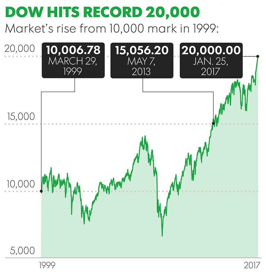 Dow hits all-time high, cracks 20,000 for the first time ever