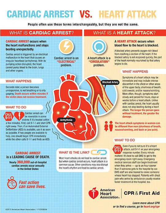carrie fisher u0026 39 s death  explaining cardiac arrest vs  heart