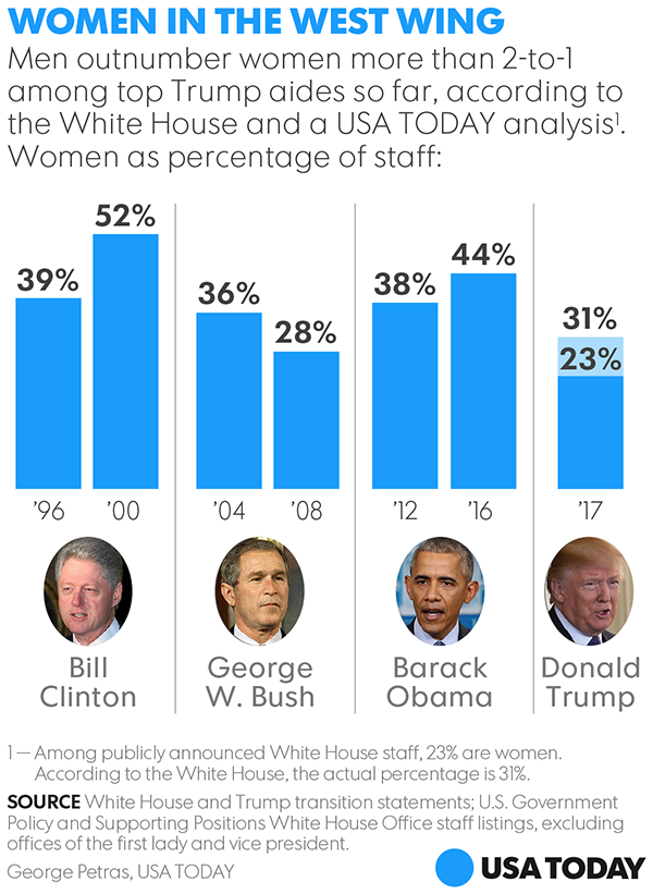white house women Gender pay gap triples under trump and white house council on women and girls goes dark.