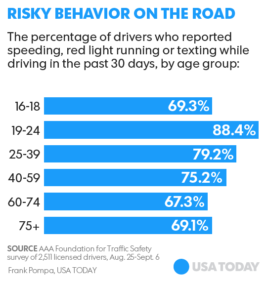 AAA study finds millennial drivers are a hazard