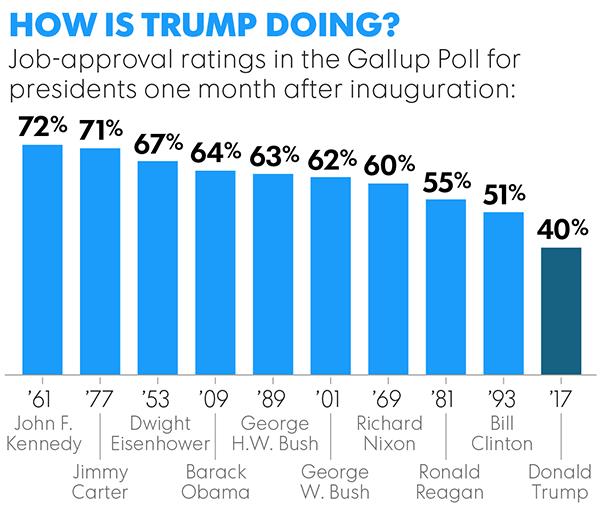 politics news gallup trump month approval rating lower other presidents
