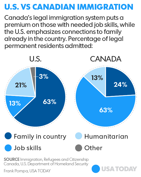 immigration to canada essays 1 a comparison of the us and canadian immigration systems around the world, potential immigrants dream of migrating to the united states or canada.