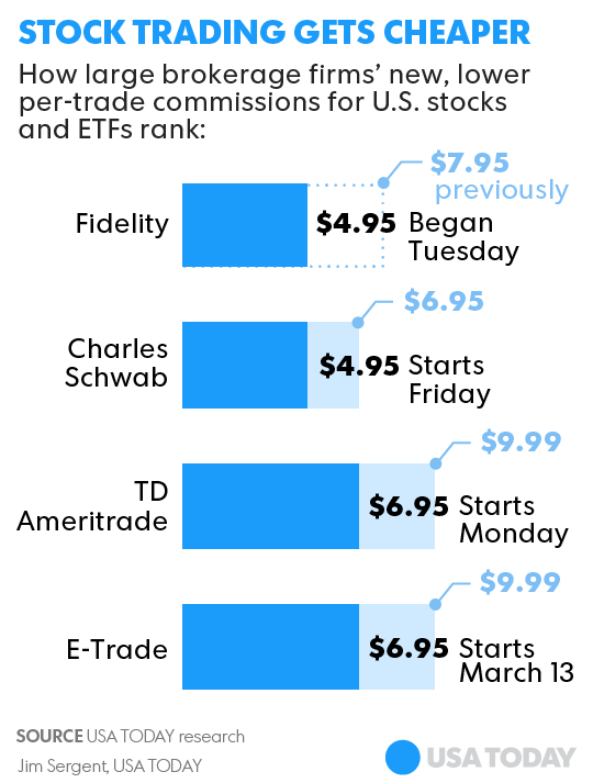 Fidelity Stock Trade Cost