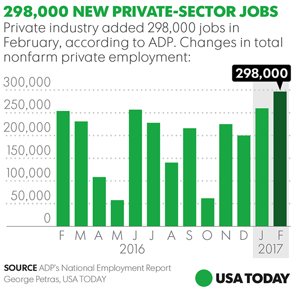 Businesses added 298,000 jobs last month, ADP says