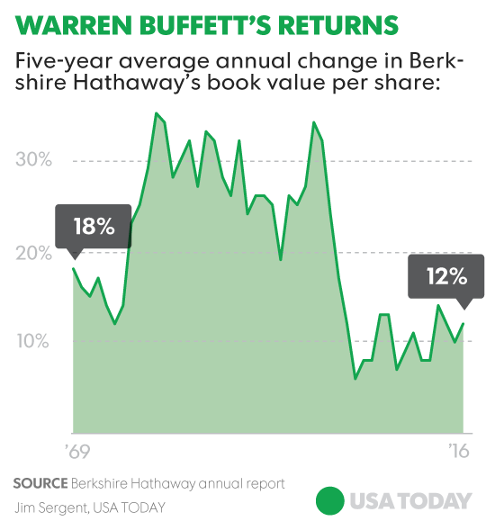 A Foolish Take: Is Warren Buffett losing his…