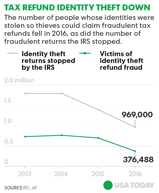 IRS strikes back on identity theft