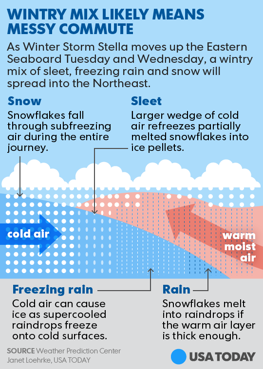 Sleet vs  freezing rain vs  hail  What's the difference?