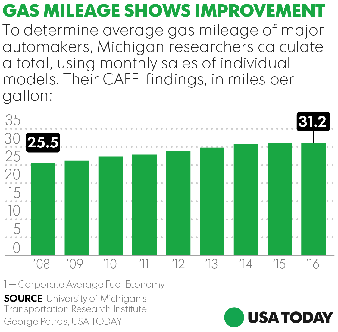 What lower gas-mileage standards would mean for…