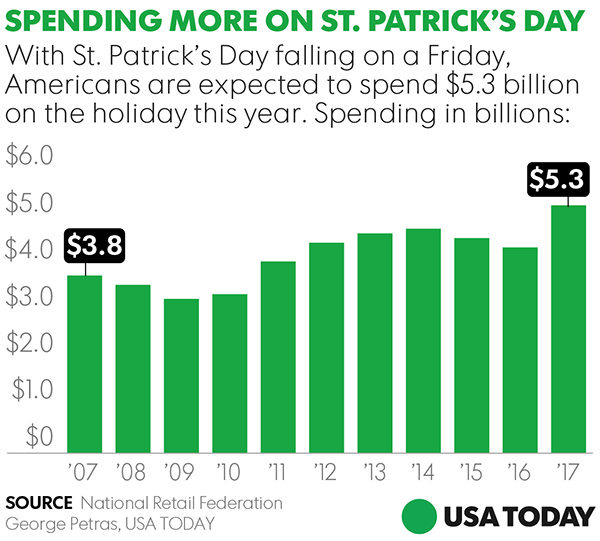 Where to find lucky St. Patrick's Day deals