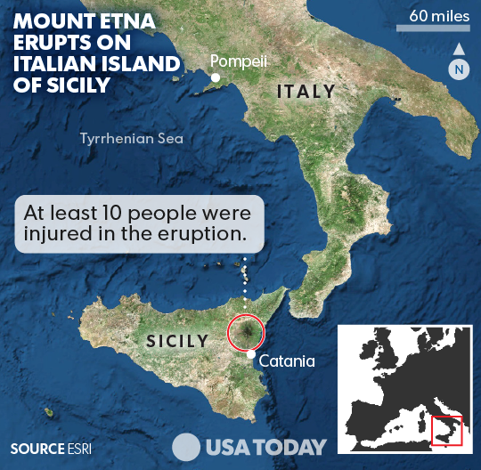 Mount Etna Erupts Injuring 10 And Spewing Lava Hundreds Of Feet High