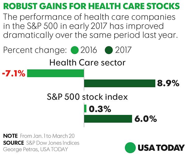 Health care stocks rebound despite fight over Obamacare