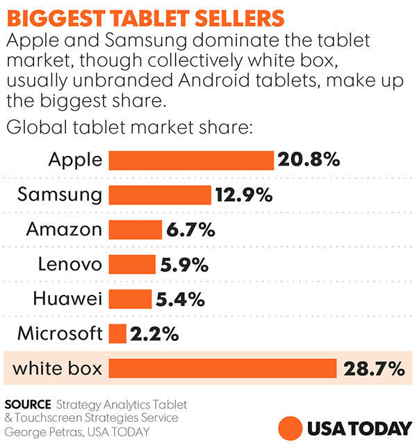 Can new iPads revive the slumping tablet market?