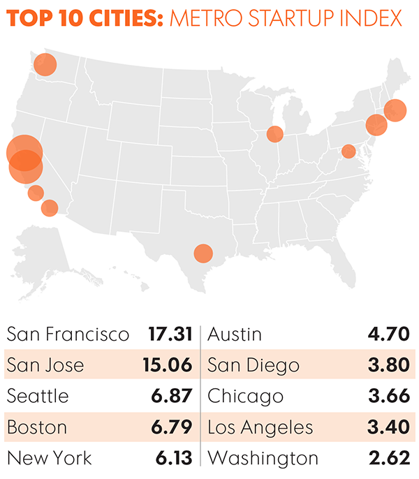 These Are The Leading U S Technology Hubs According To Technet S Metro Startup Index A Formula That Measures Jobs Investment And Potential Growth
