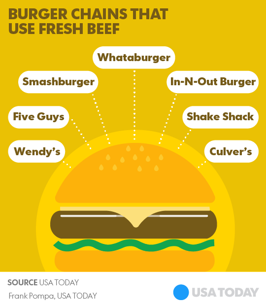 mcdonald s is joining the no frozen beef trend a look at the others