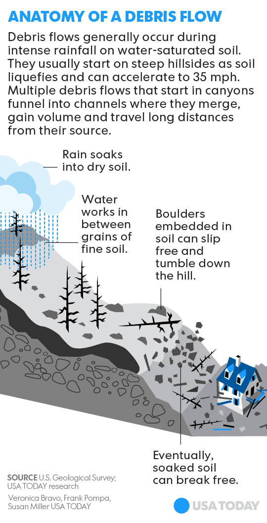 Colombian slide disaster: Here\'s how the \'debris flow\' likely occurred