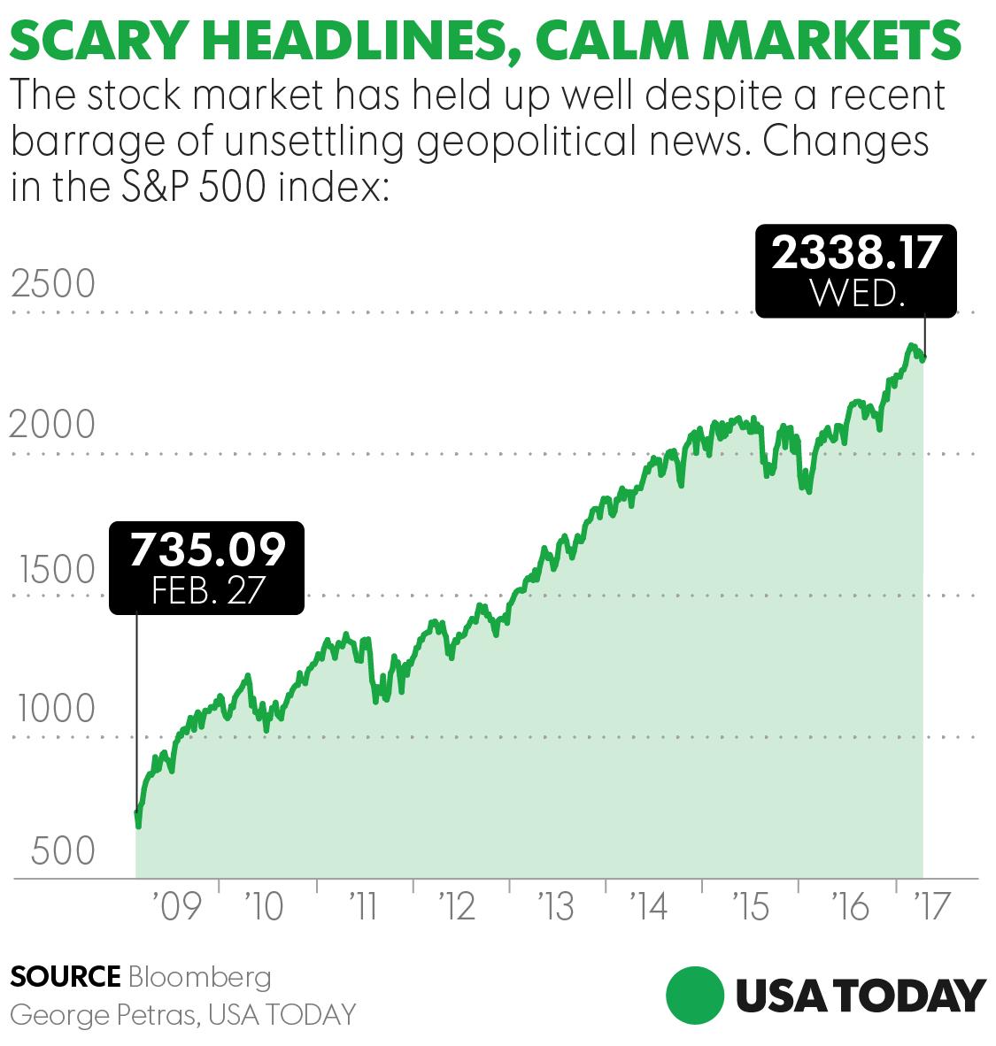 Scary headlines, calm markets: Stocks shrug off…