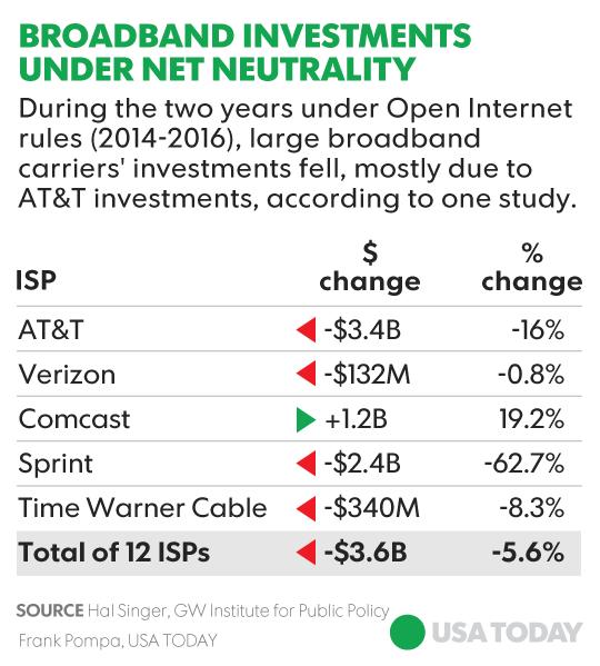 Did Net Neutrality Keep Broadband Out Of Low-income Neighborhoods?