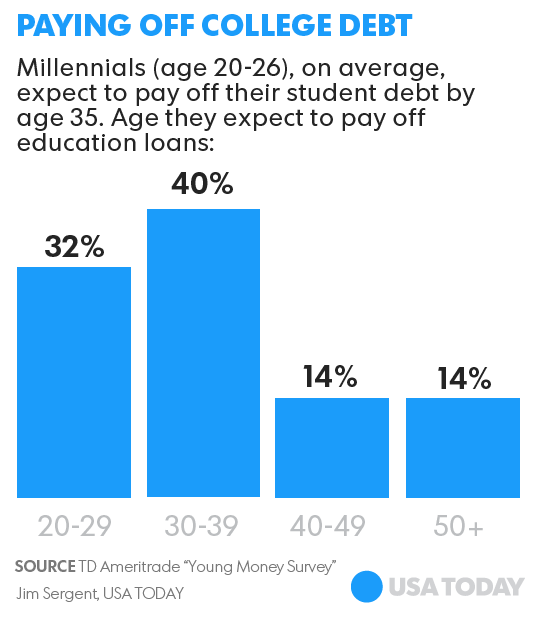 Student debt prompts Millennials to move back home to save