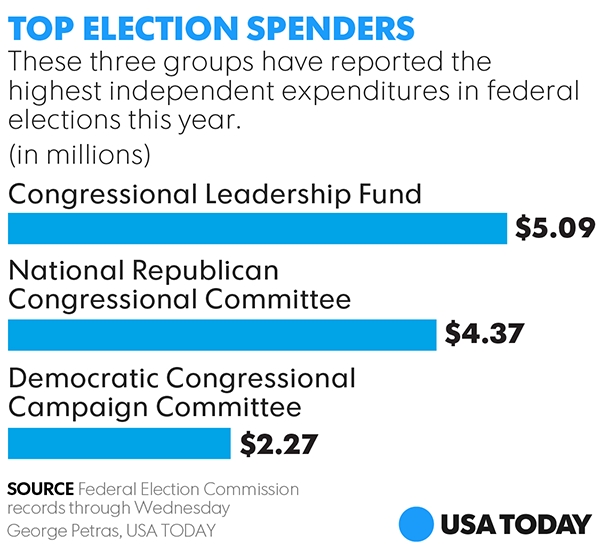 Special Elections Draw Big Money Vice President Pence And Bernie Sanders