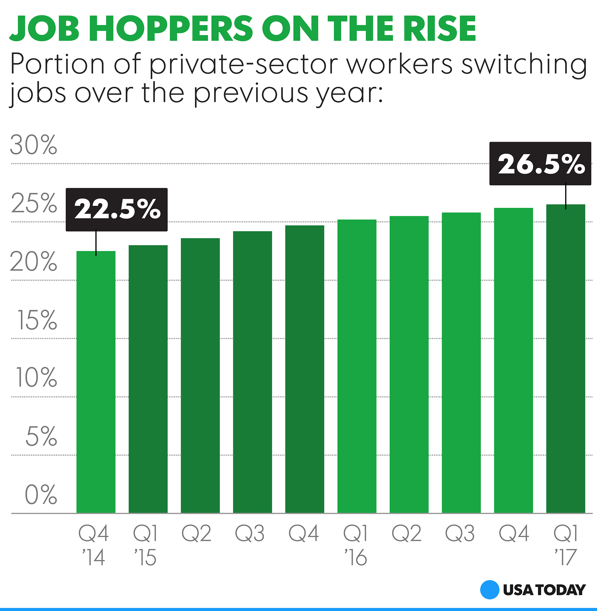 Workers change jobs more often, tell recruiters:…