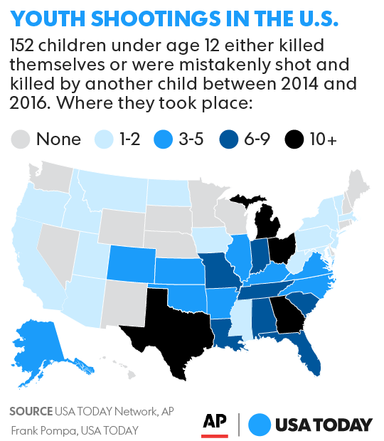 Gun Deaths When Kids Find Guns Should Parents Be Blamed - 24 old school struggles todays kids have no idea we had to deal with