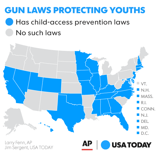 Some States Have Laws Meant To Limit Children S Access To Loaded Weapons But The Child Access Prevention Rules Have Run Into Opposition From Gun Rights