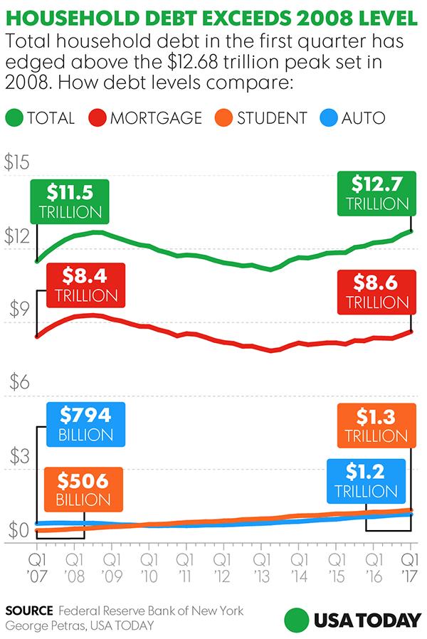 U.S. household debt tops 2008 peak