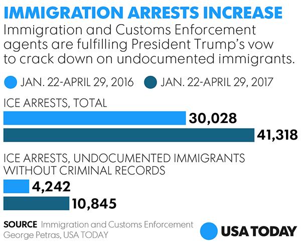 Immigration arrests up 38% nationwide under Trump | ksdk com