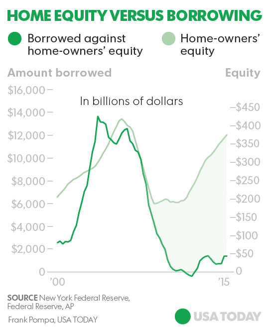 Home equity back to 2006 levels. So why aren\'t more people borrowing?