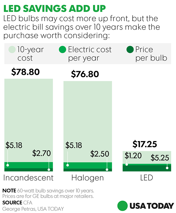 SavingsLed Household Bulbs Gaining Efficiency In Cost bf6mI7Ygyv