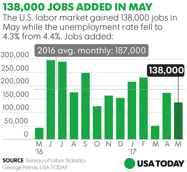 Economy adds disappointing 138K jobs in May