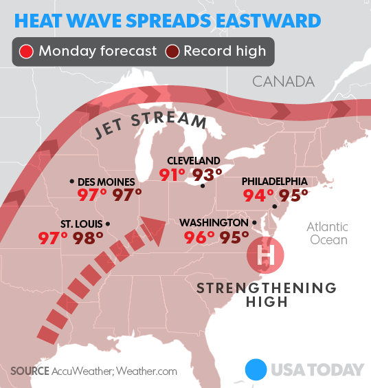 Heat wave forecast to scorch U S  from Midwest to Northeast