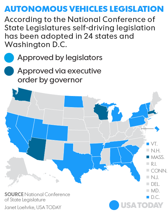 Self Driving Car Legislation
