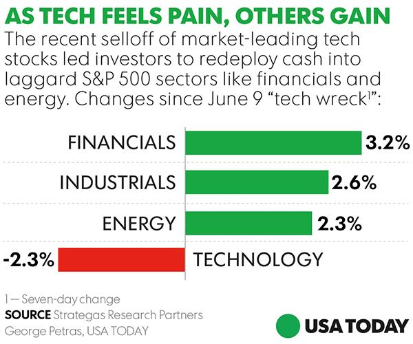 Tech wreck revives bull's forgotten stocks