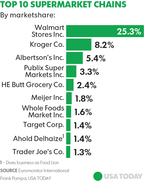 Grocery game changer amazon whole foods deal will change for Top ten online stores