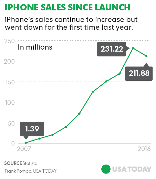 The iPhone's smartphone revolution in 4 graphs