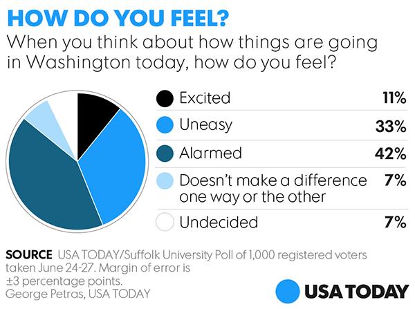 [Image: 062917-Washington-Poll-ONLINE.png]
