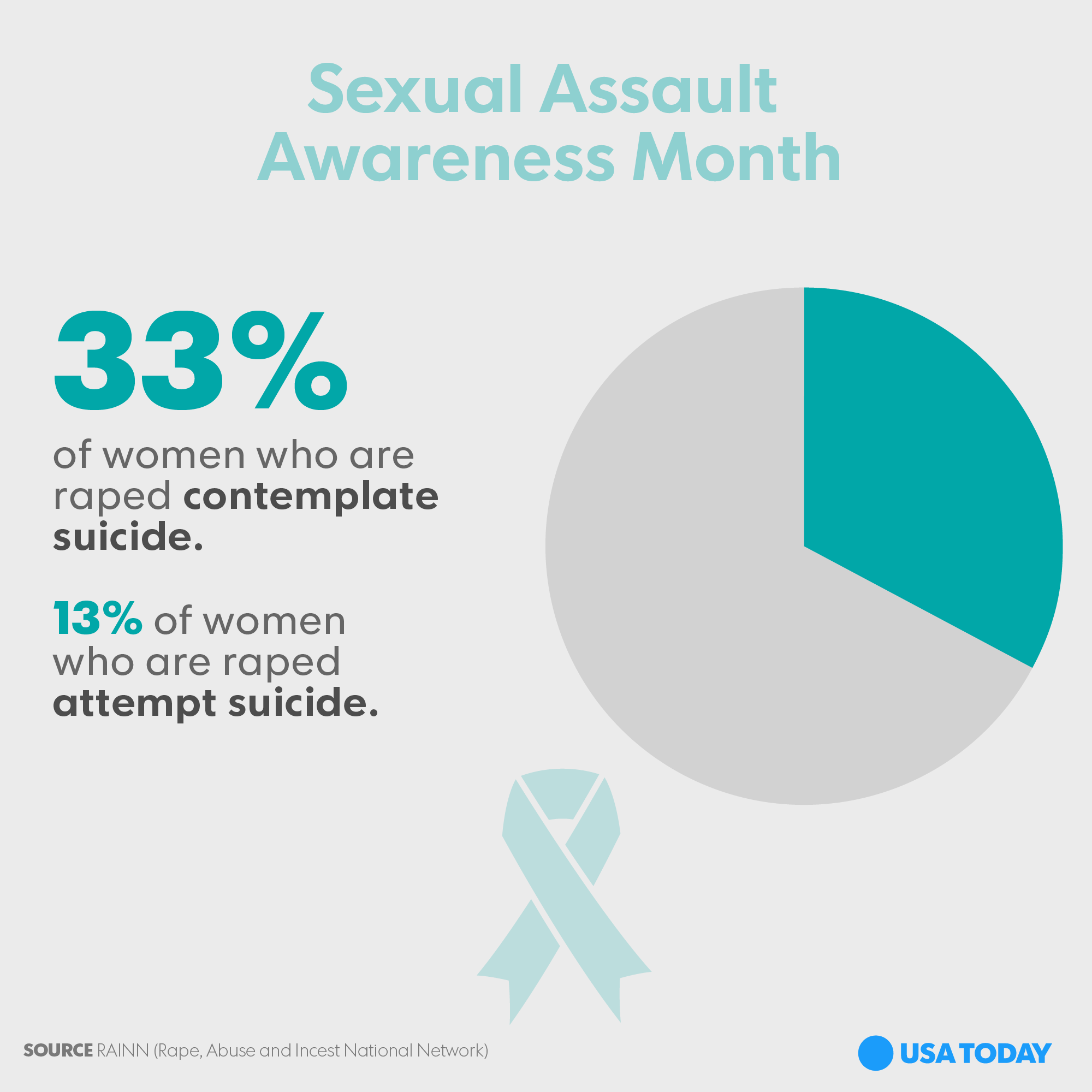 sexual awareness Governor tom wolf proclaims april as sexual assault awareness month and urges all to support service programs to help victims and prevent sexual assault.
